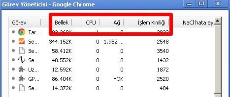 Chrome Görev Yöneticisi Nedir Nasıl Açılır